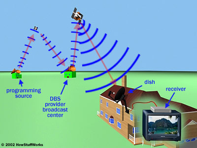 There are five major components involved in a direct to home (DTH