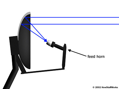 dish mechanism